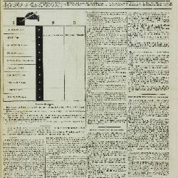 De Klok van het Land van Waes 10/11/1895