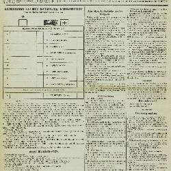 De Klok van het Land van Waes 23/10/1881