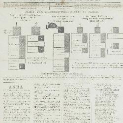 Gazette van Beveren-Waas 20/05/1900