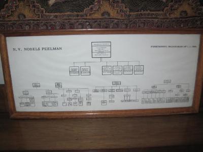 Nobels-Peelman, verzameling Pirreault Karin